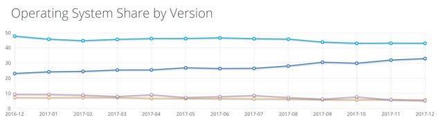 NetMarketShare: Статистика операционных систем за декабрь 2017 года
