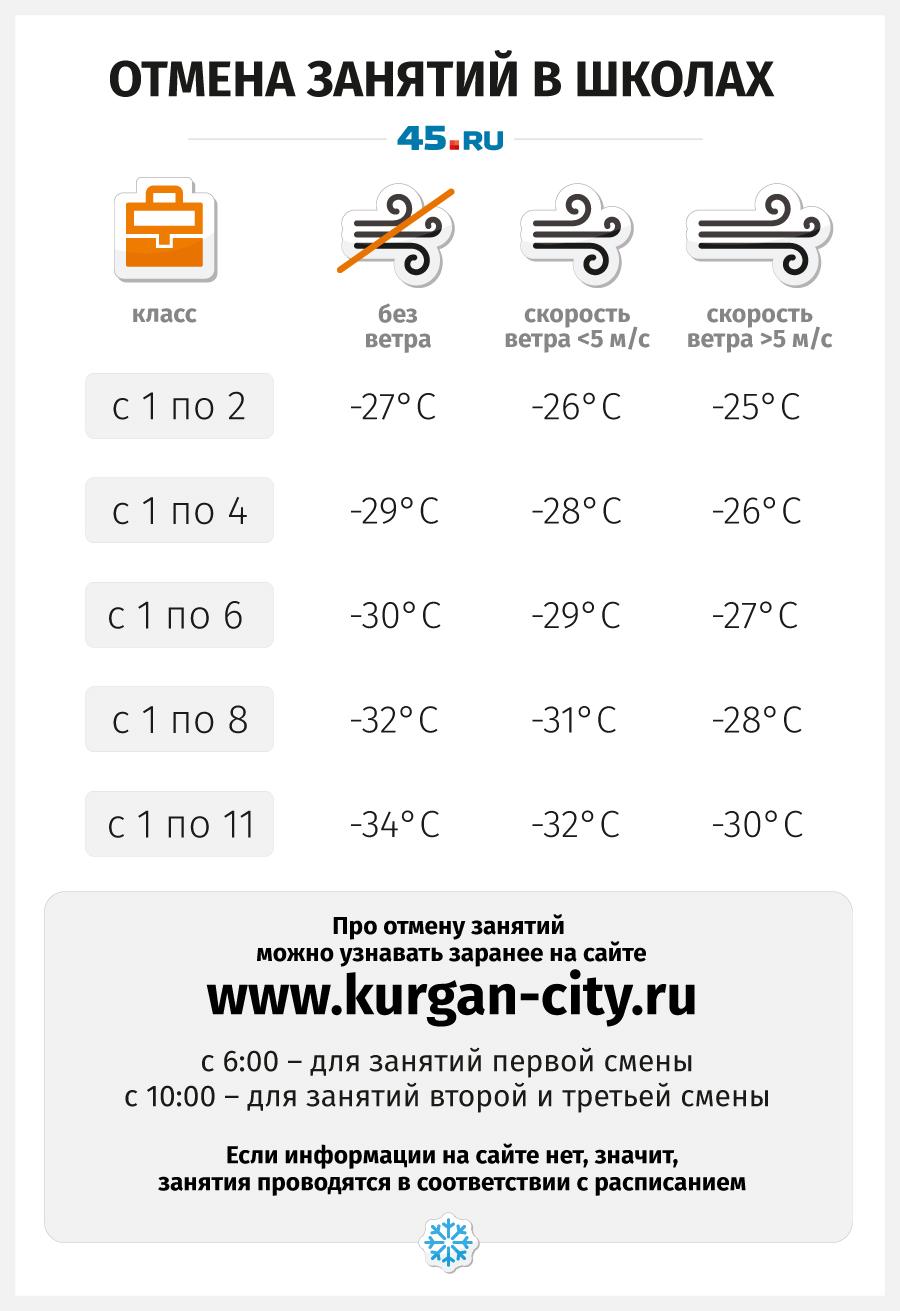 При какой температуре дети не ходят в школу, расскажут на сайте города Кургана
