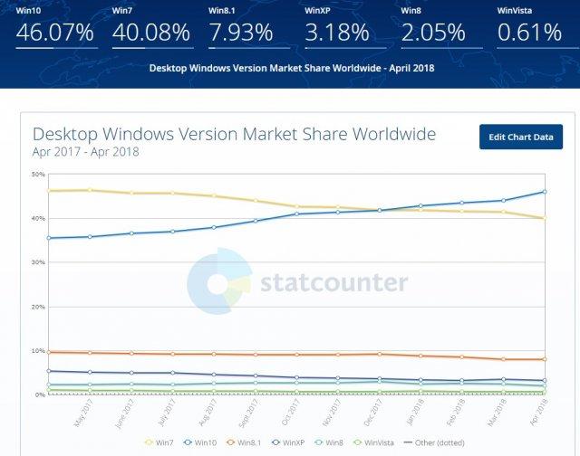 Windows 10 установлена на 700 млн устройств. Скоро 1 млрд?