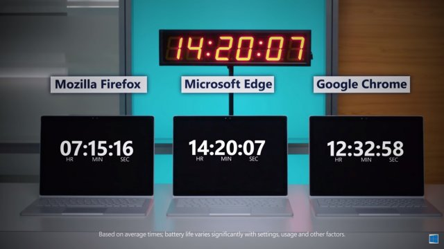Edge снова победил по автономности другие браузеры
