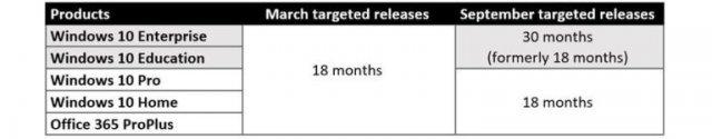 Некоторые редакции Windows 10 будут поддерживаться 30 месяцев