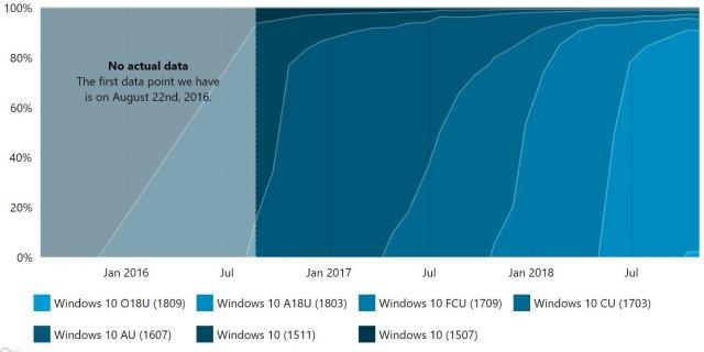 2,3% пользователей используют Windows 10 1809