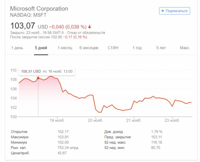 Microsoft вскоре обгонит Apple по капитализации