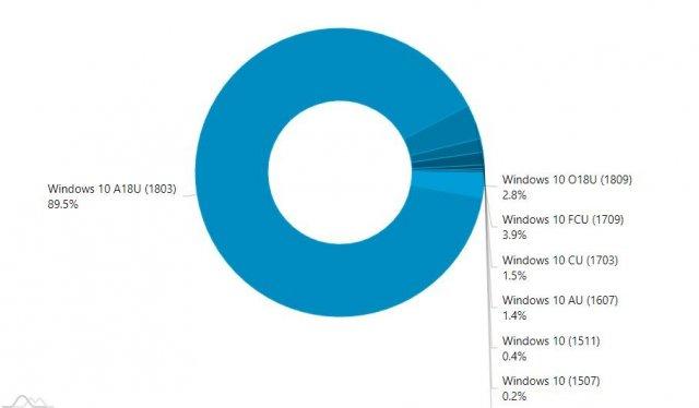 Windows 10 October 2018 Update установлено на 2.8% компьютеров